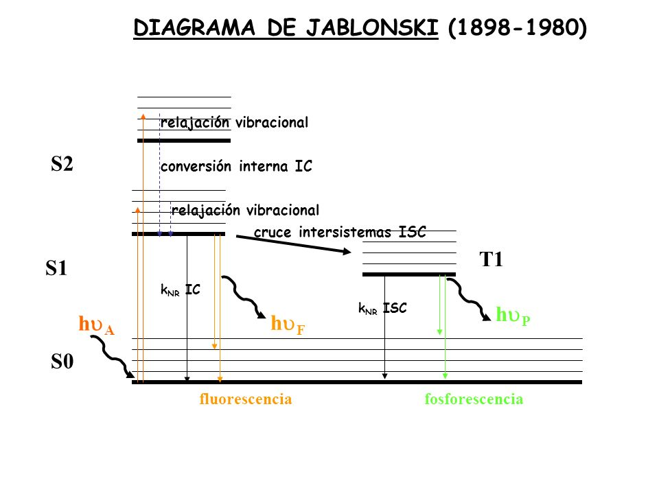 Diagrama de jablonski ppt descargar 1 diagrama ccuart Image collections
