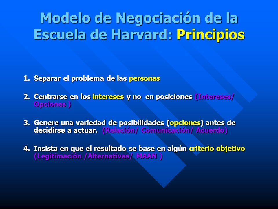 Modelo De Negociación De La Escuela De Harvard Principios