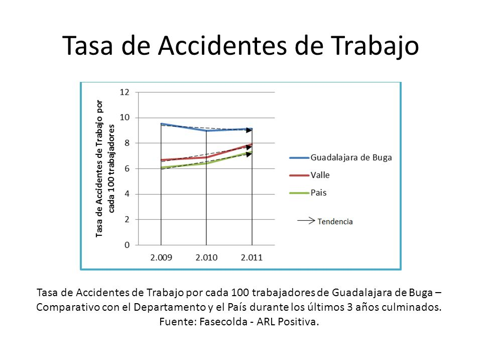 Tasa de Accidentes de Trabajo