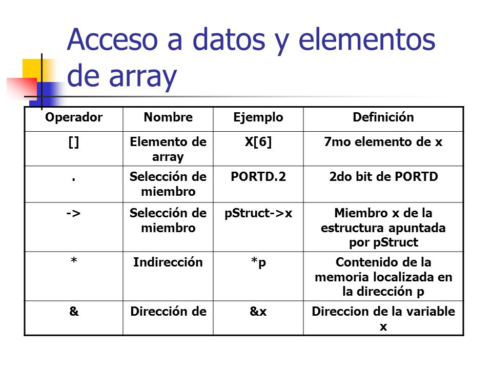 Acceso a datos y elementos de array