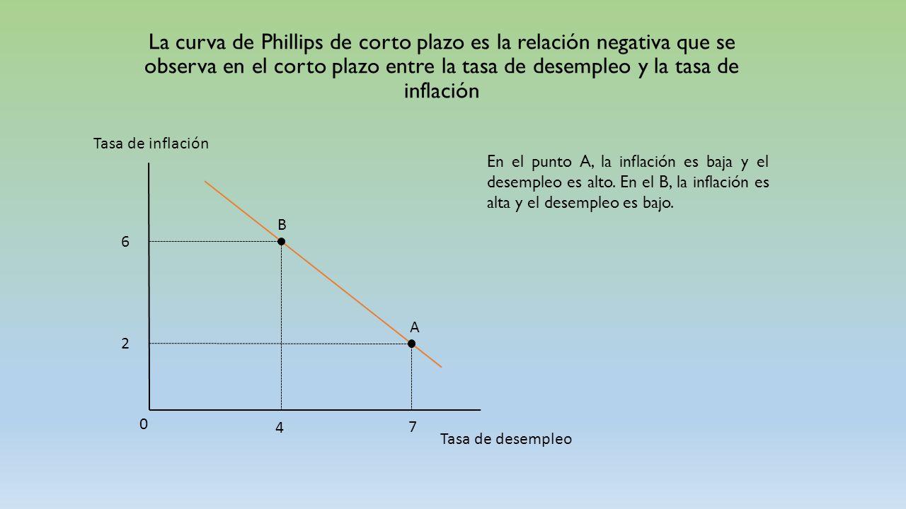 La Disyuntiva a corto plazo entre inflación y desempleo - ppt video ...