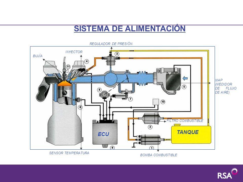 Sistema de alimentación a gasolina