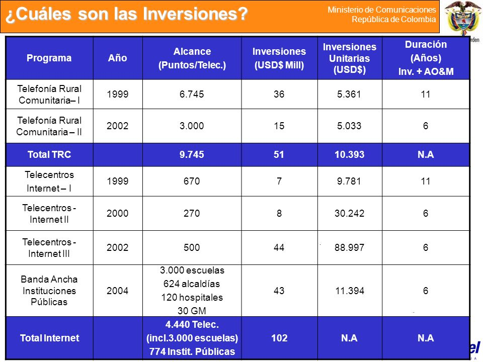 Inversiones Unitarias (USD$)