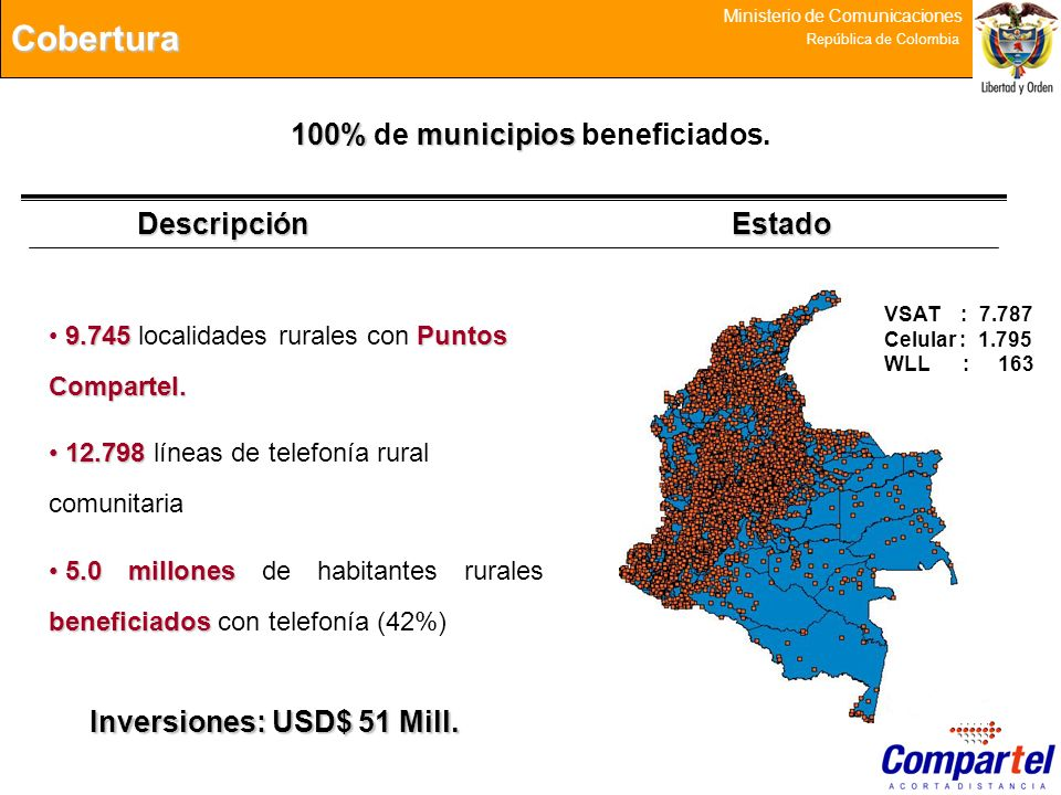 Cobertura 100% de municipios beneficiados. Descripción Estado