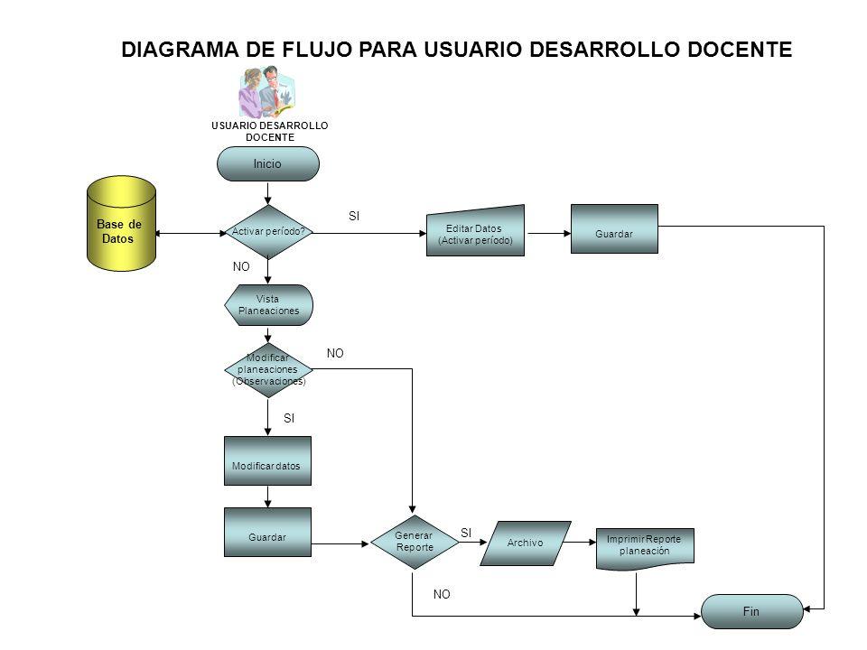 diagrama de flujo para arquitectura