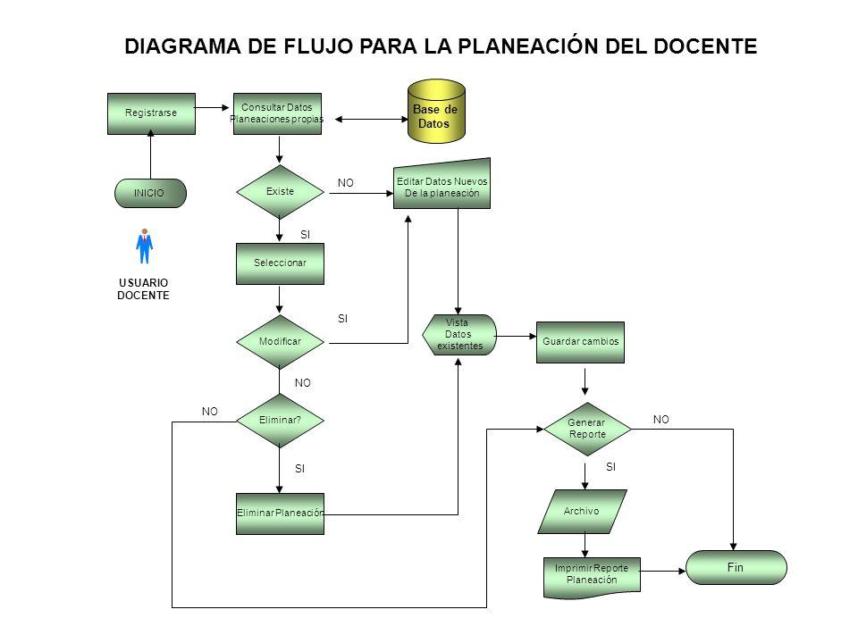 Diagramas de flujo para modificar wiring diagram portal arquitectura del sistema nivel 1 ppt descargar rh slideplayer es diagramas de flujo para editar diagrama de flujo para cambiar una llanta ponchada ccuart Image collections
