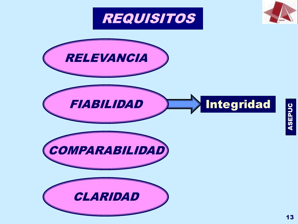 REQUISITOS RELEVANCIA FIABILIDAD Integridad COMPARABILIDAD CLARIDAD