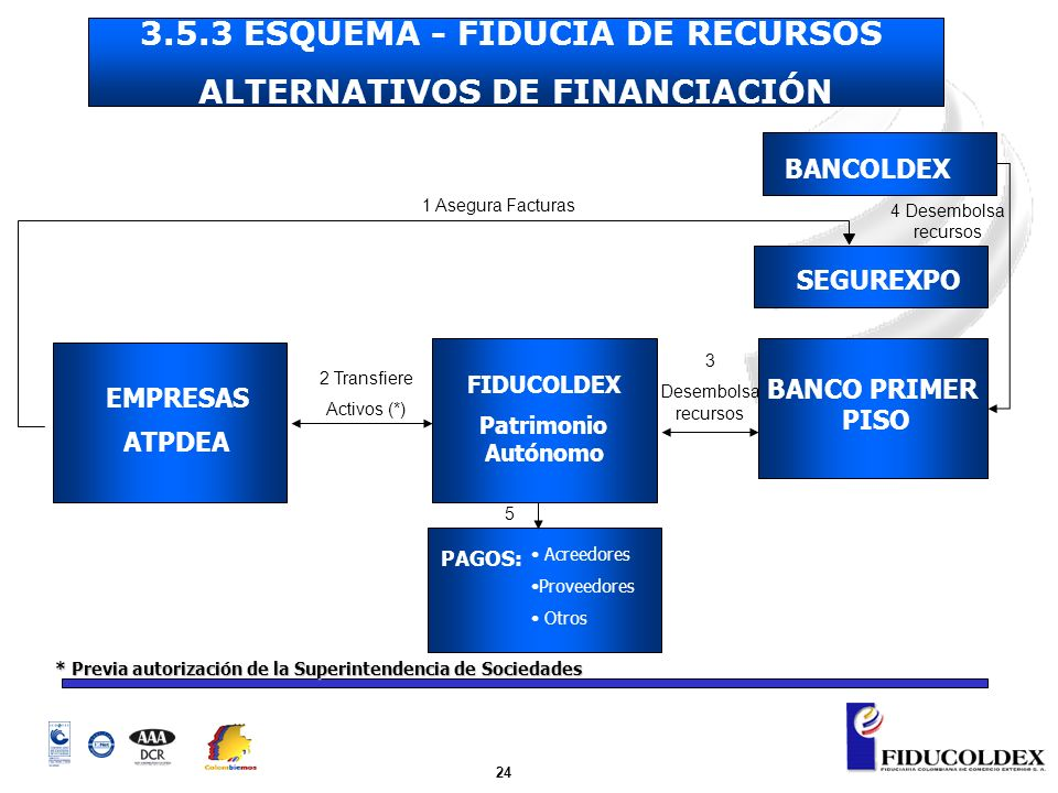 3.5.3 ESQUEMA - FIDUCIA DE RECURSOS ALTERNATIVOS DE FINANCIACIÓN