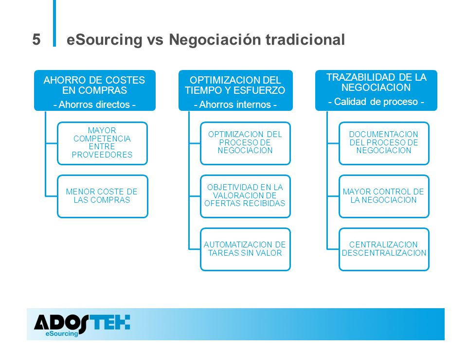 eSourcing vs Negociación tradicional