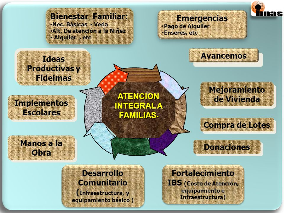 Ideas Productivas y Fideimas
