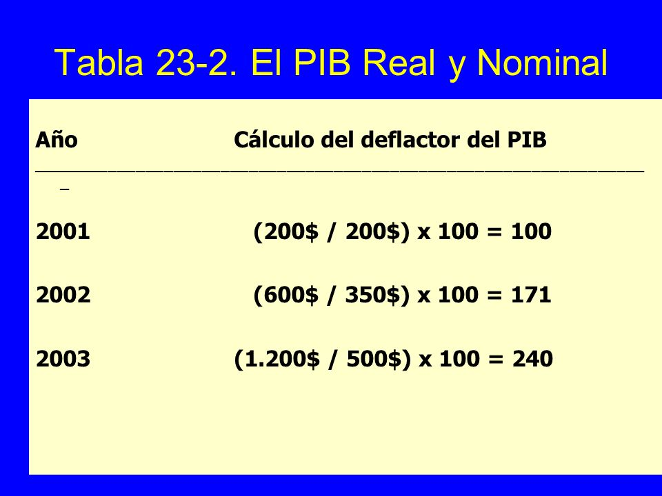 Tabla El PIB Real y Nominal