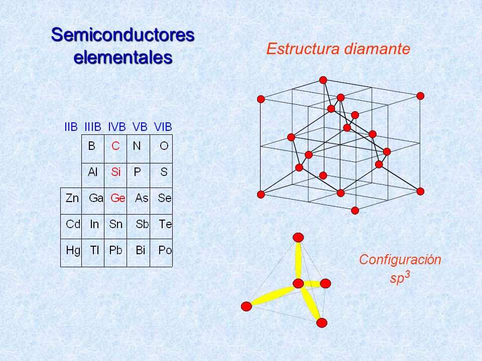 Semiconductores elementales