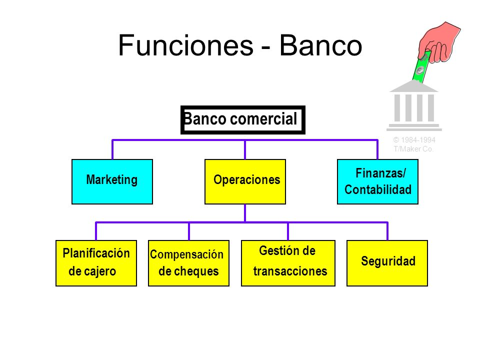 Funciones - Banco Banco comercial Finanzas/ Marketing Operaciones
