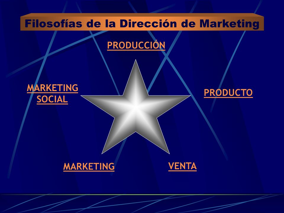 Filosofías de la Dirección de Marketing