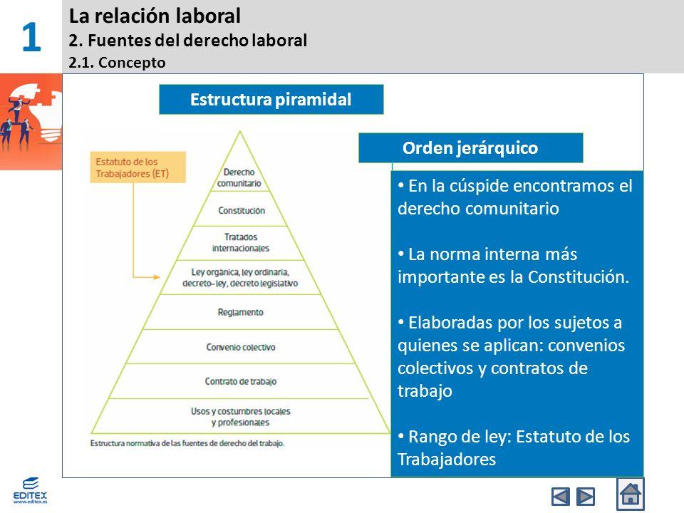 1 La Relación Laboral Definición De Derecho Laboral Ppt