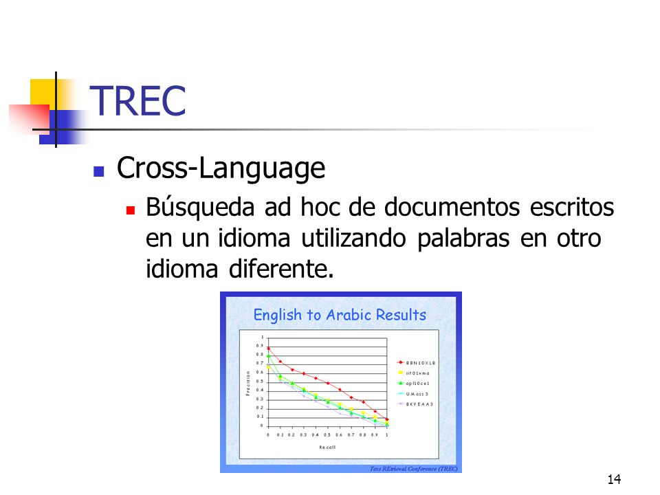 TREC Cross-Language.