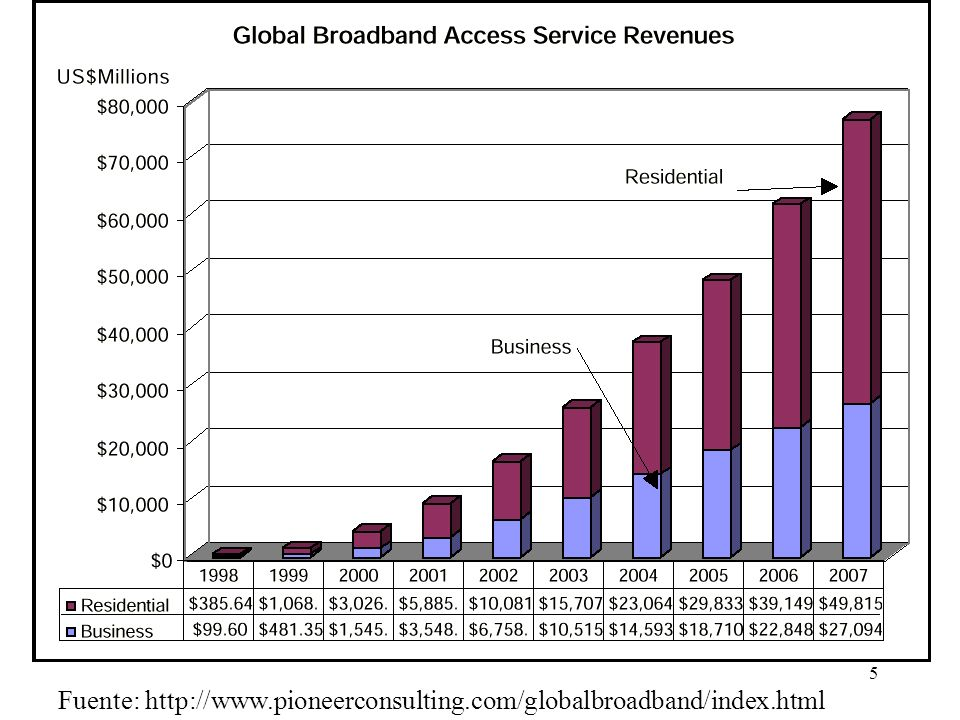 Fuente: http://www.pioneerconsulting.com/globalbroadband/index.html
