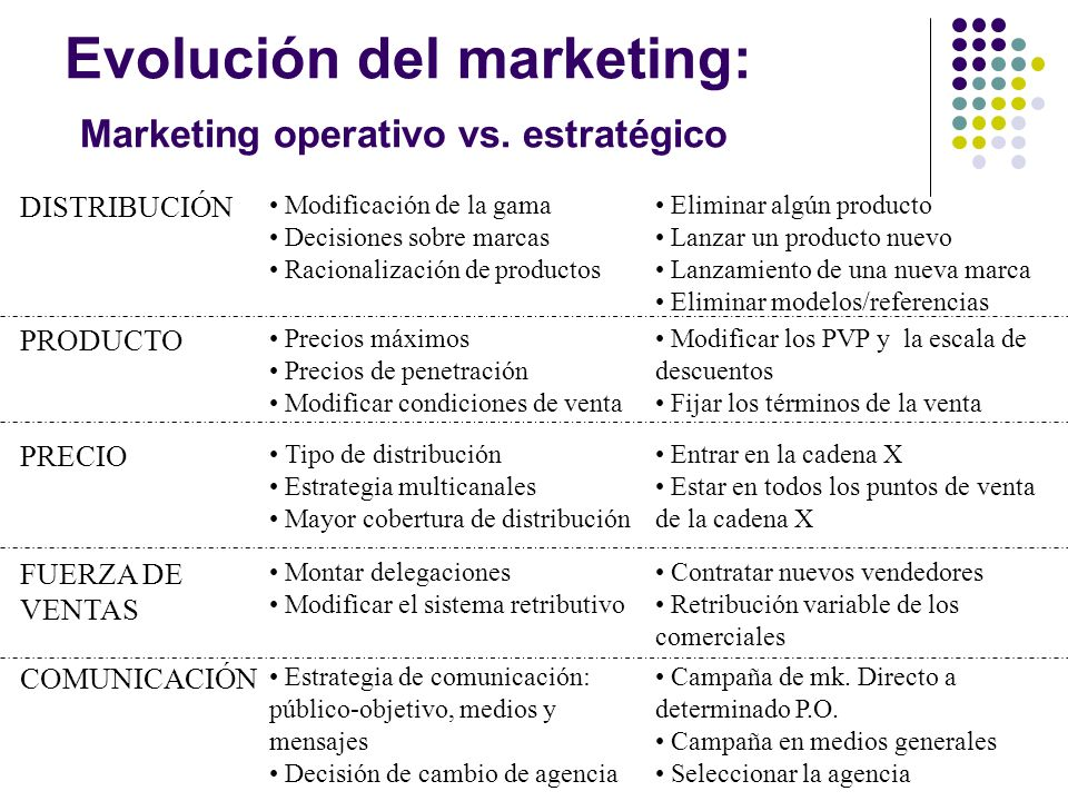 Evolución del marketing: Marketing operativo vs. estratégico