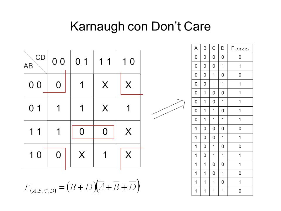 Karnaugh con Don't Care