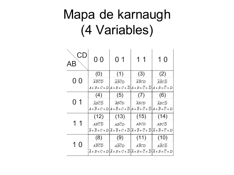 Mapa de karnaugh (4 Variables)