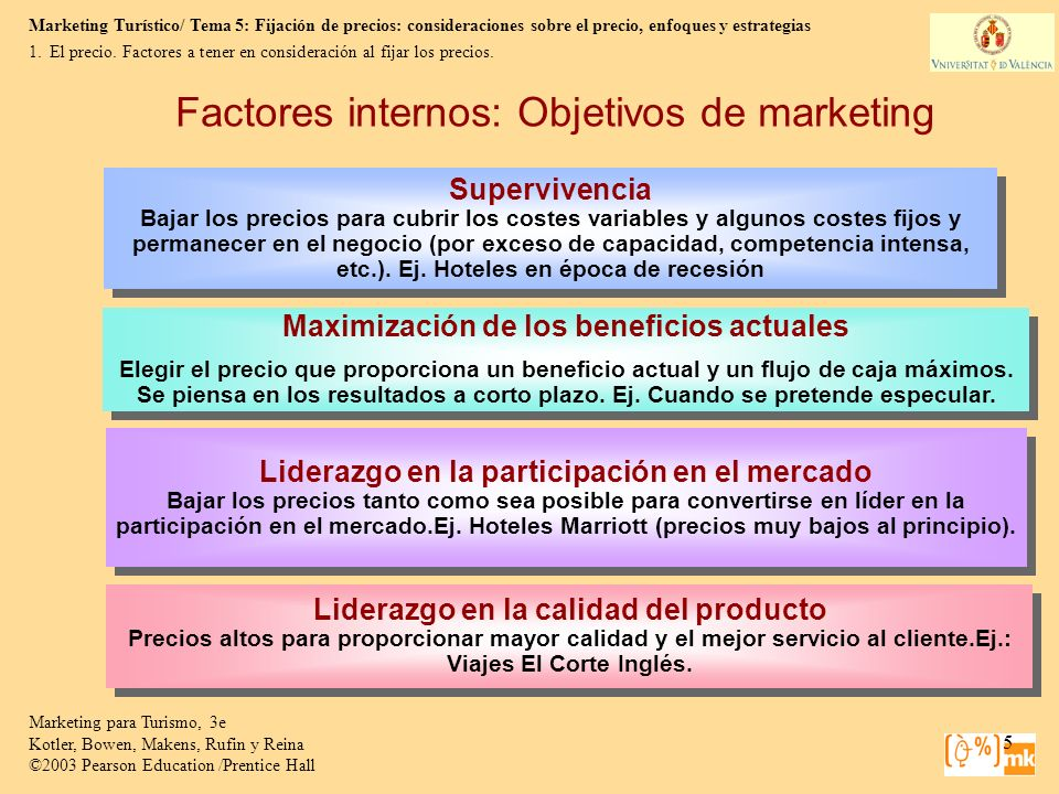 Factores internos: Objetivos de marketing