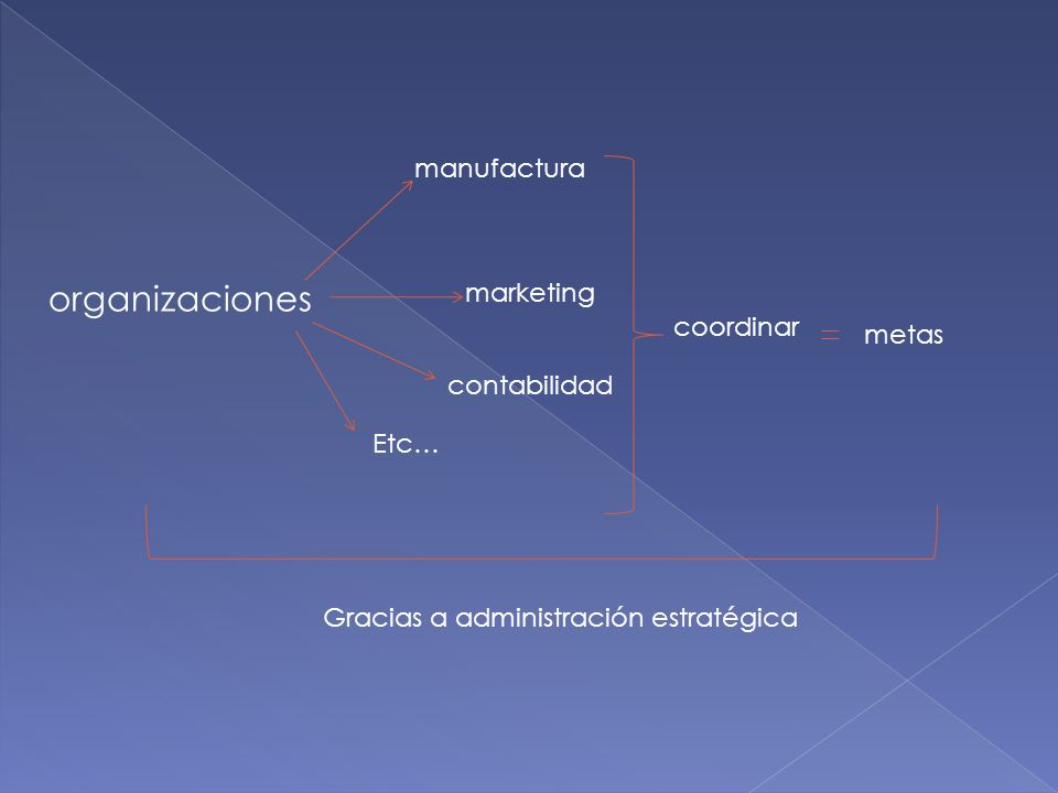 organizaciones manufactura marketing coordinar metas contabilidad Etc…