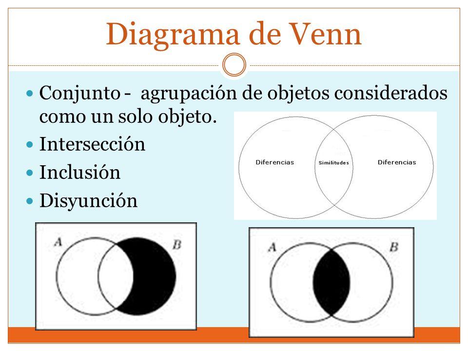 Amanda aguilar gonzlez paola llins burgos grupo honor ppt descargar diagrama de venn conjunto agrupacin de objetos considerados como un solo objeto interseccin ccuart Images