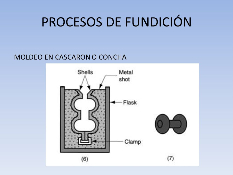 Fundamentos de Procesos de Fundición de Metales - ppt video online ...