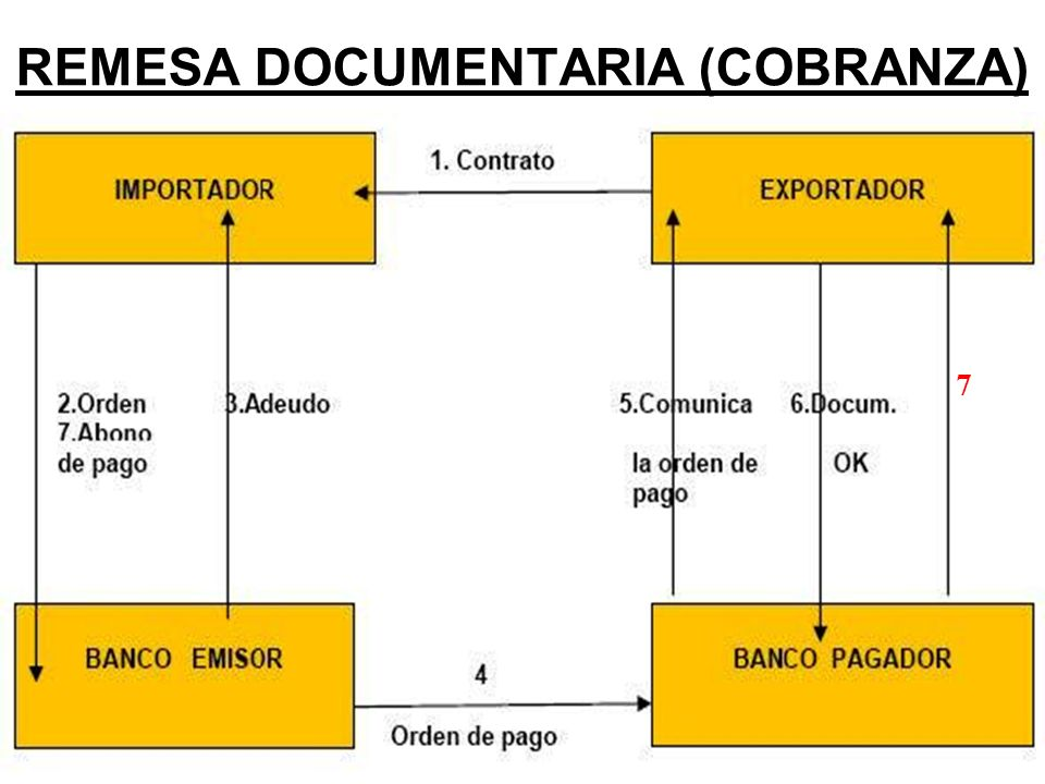 REMESA DOCUMENTARIA (COBRANZA)