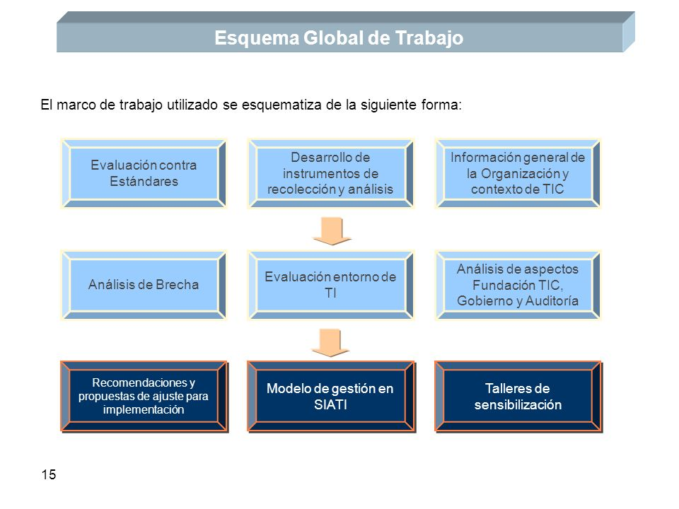 Esquema Global de Trabajo