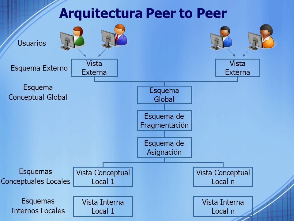 Arquitectura Peer to Peer