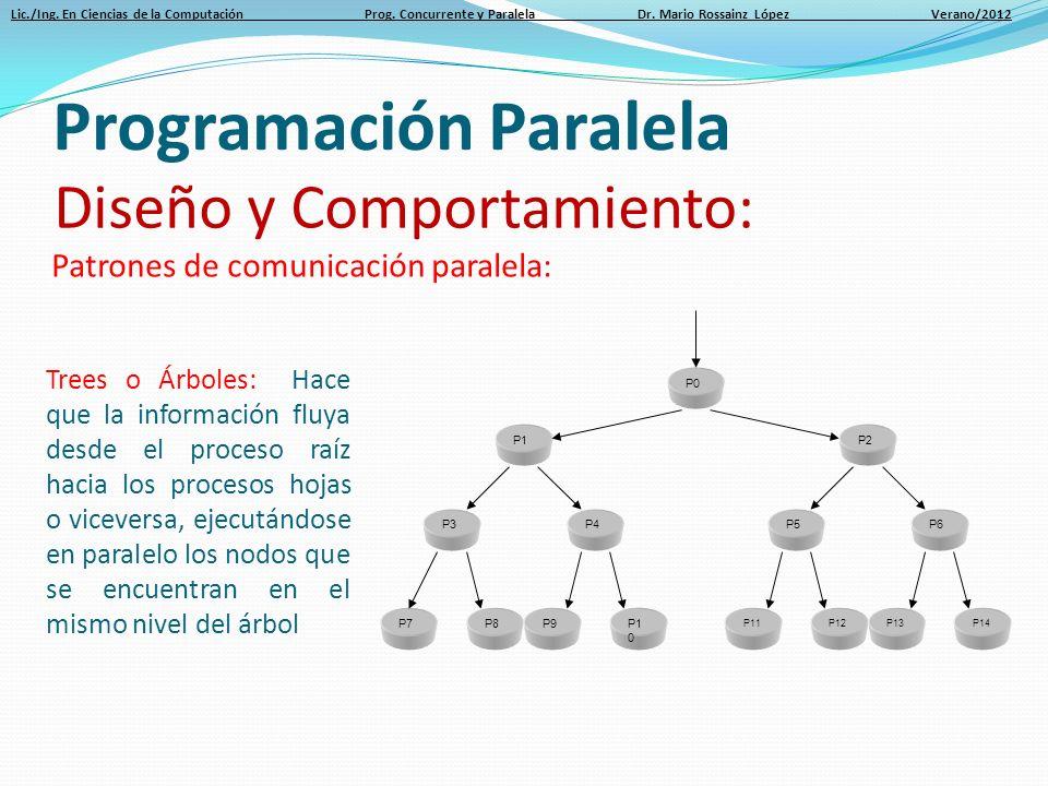 Programación Paralela Dr. Mario Rossainz López FCC- BUAP - ppt video ...
