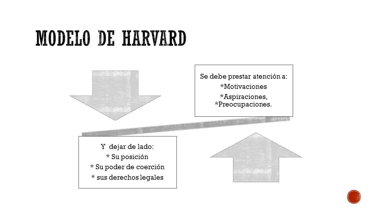 Modelo De Negociación De Harvard Ppt Descargar
