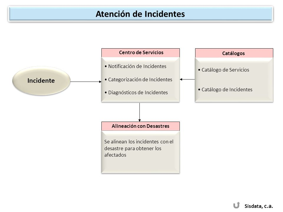 Atención de Incidentes