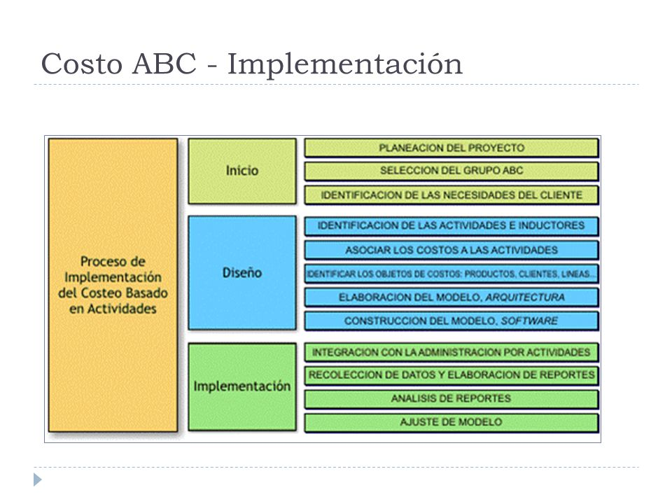 Costo ABC - Implementación