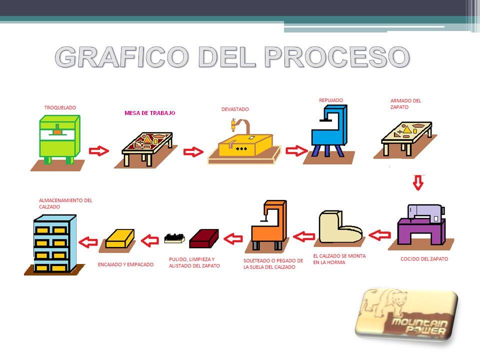 Calzado mountain power ppt video online descargar diagrama de flujo 6 grafico del proceso ccuart Choice Image