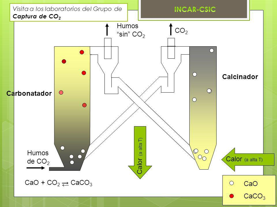 Humos sin CO2 CO2 Calcinador Carbonatador Humos de CO2