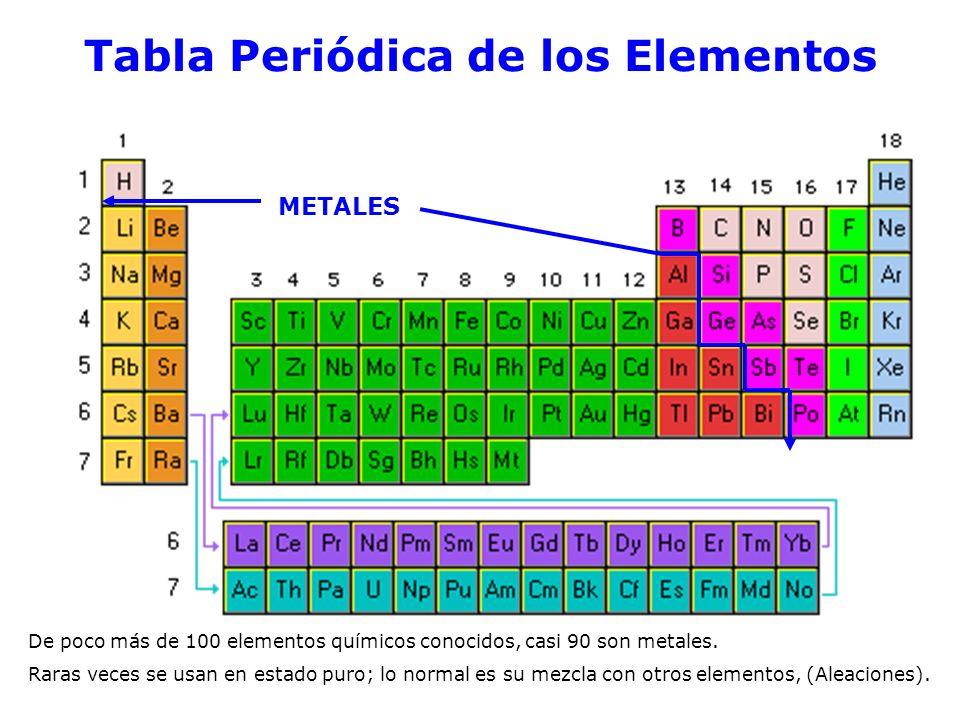 Metales propiedades tipos ppt video online descargar metales propiedades tipos 2 tabla peridica de los elementos urtaz Images