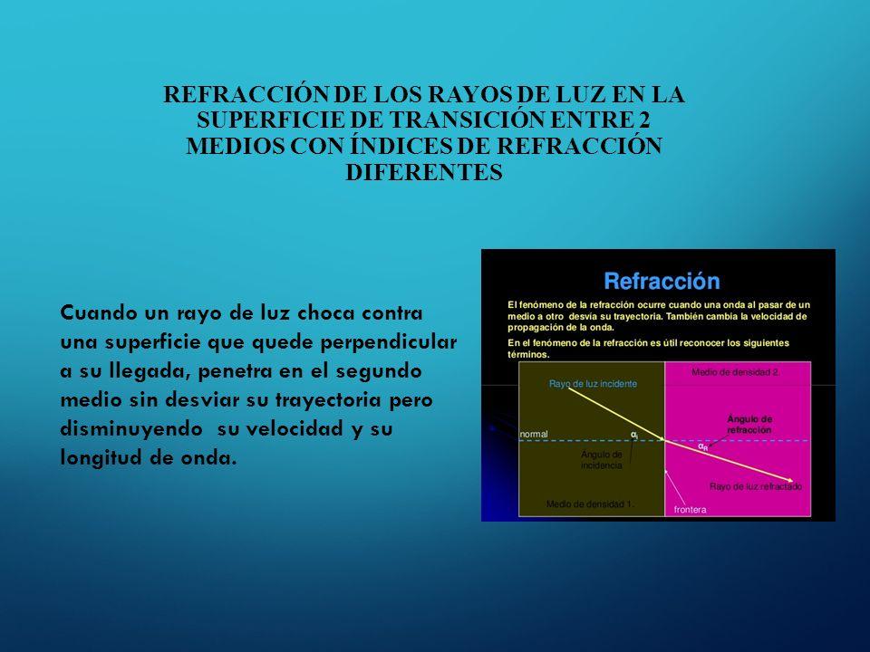 f198ef3755d78 REFRACCIÓN DE LOS RAYOS DE LUZ EN LA SUPERFICIE DE TRANSICIÓN ENTRE 2  MEDIOS CON ÍNDICES