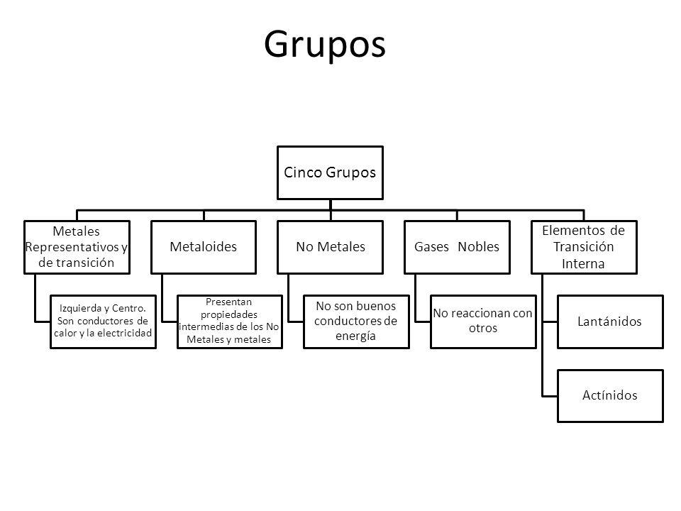 Tema tabla peridica objetivo conocer la tabla peridica mediante grupos cinco grupos metaloides no metales gases nobles urtaz Images