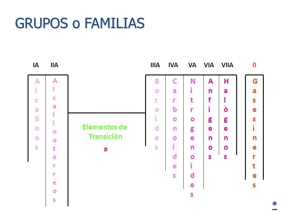 Tema tabla peridica objetivo conocer la tabla peridica mediante 6 grupos o familias urtaz Gallery