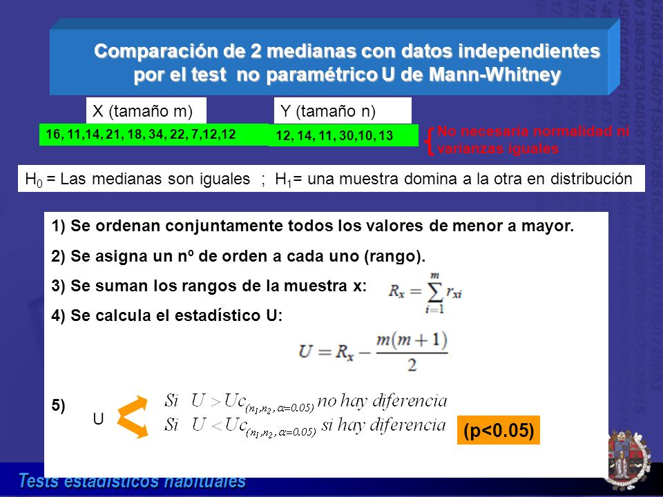 Comparación de 2 medianas con datos independientes por el test no paramétrico U de Mann-Whitney