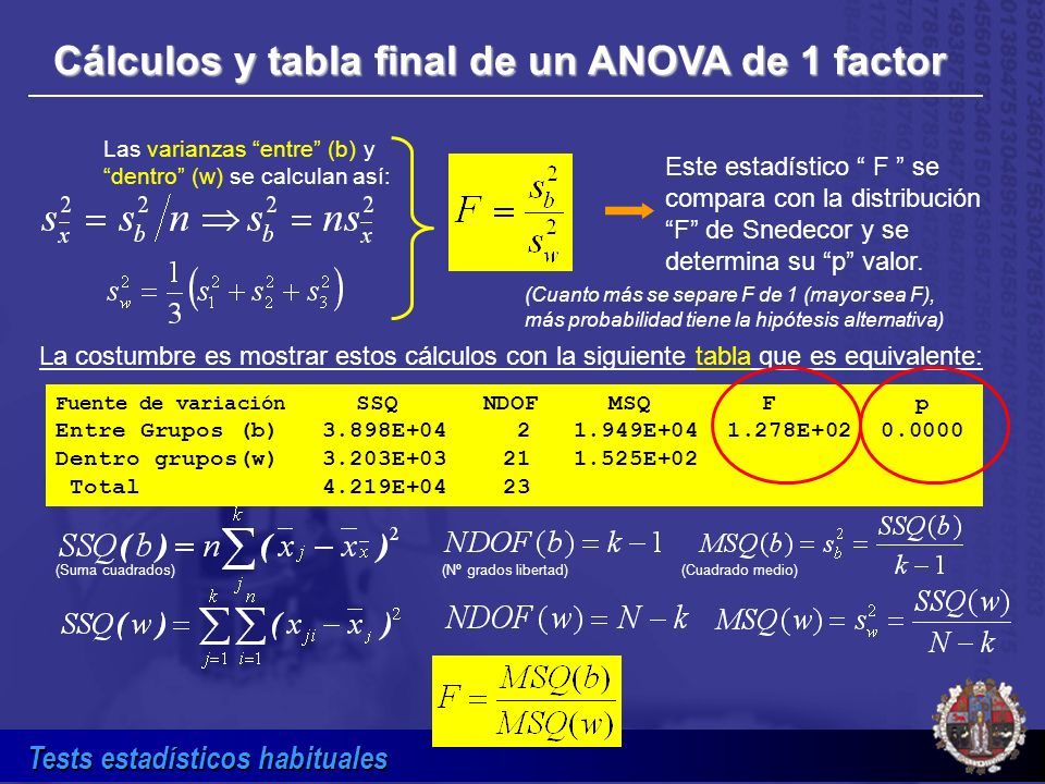 Cálculos y tabla final de un ANOVA de 1 factor