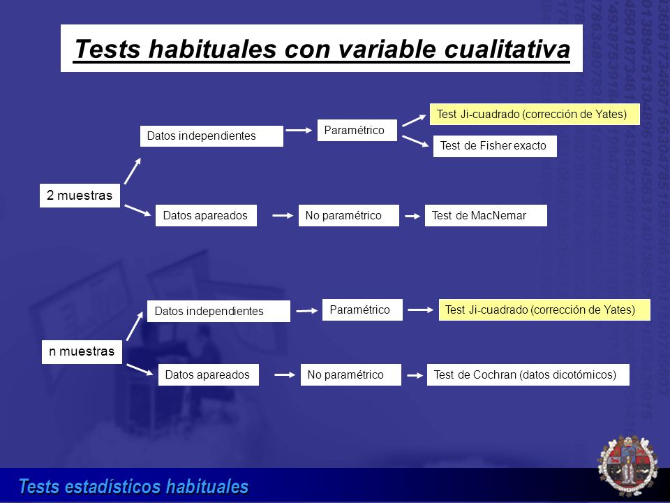 Tests habituales con variable cualitativa