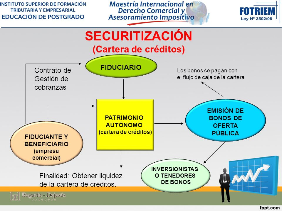 SECURITIZACIÓN (Cartera de créditos)