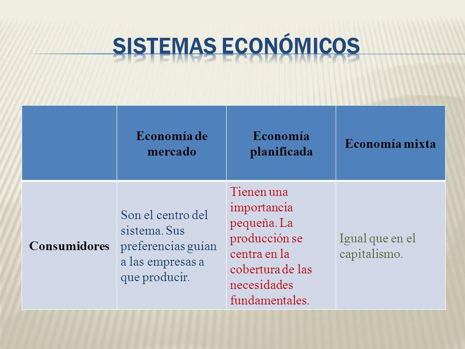 Resultado de imagen para sistemas economicos de produccion