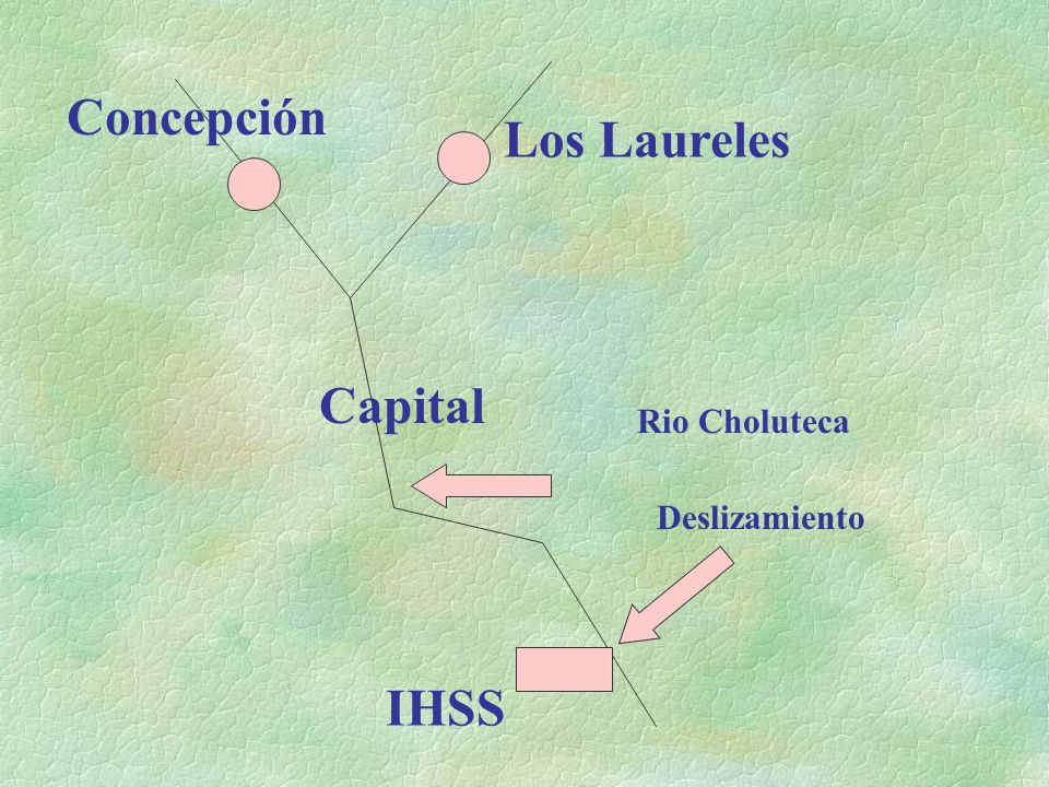 Concepción Los Laureles Capital IHSS