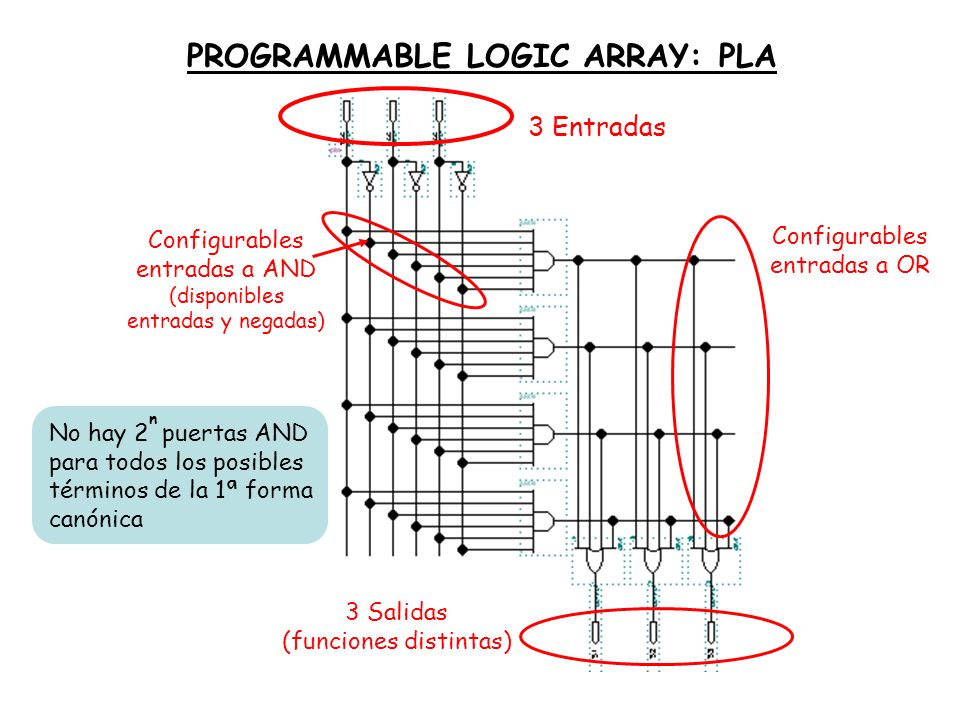 PROGRAMMABLE LOGIC ARRAY: PLA
