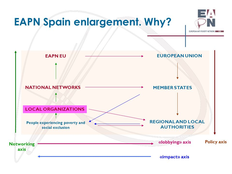 EAPN Spain enlargement. Why