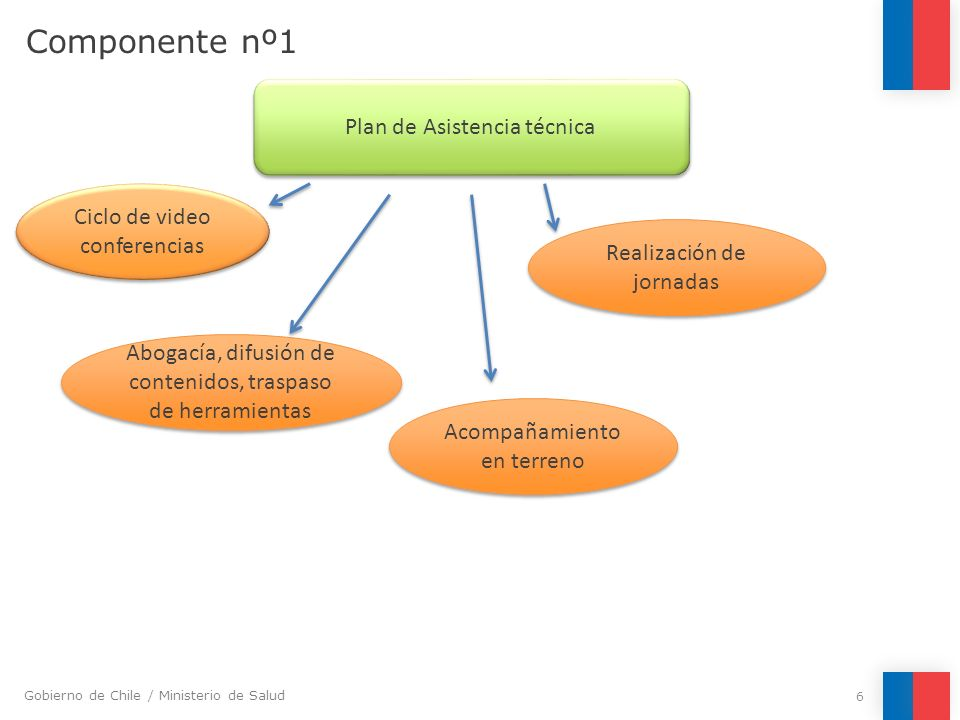 Componente nº1 Plan de Asistencia técnica Ciclo de video conferencias